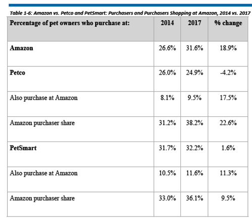 Amazon vs. Petco and PetSmart Purchasers and Purchasers Shopping at Amazon, 2014-2017