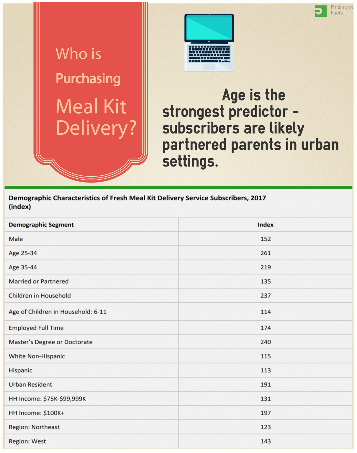 Meal kit delivery services subscriber demographics