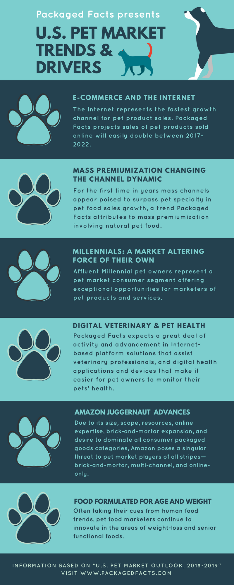 US Pet Market Trends and Drivers