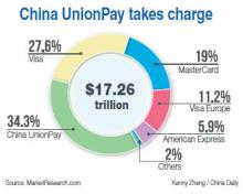 What We're Reading: China UnionPay becomes payment-card market leader