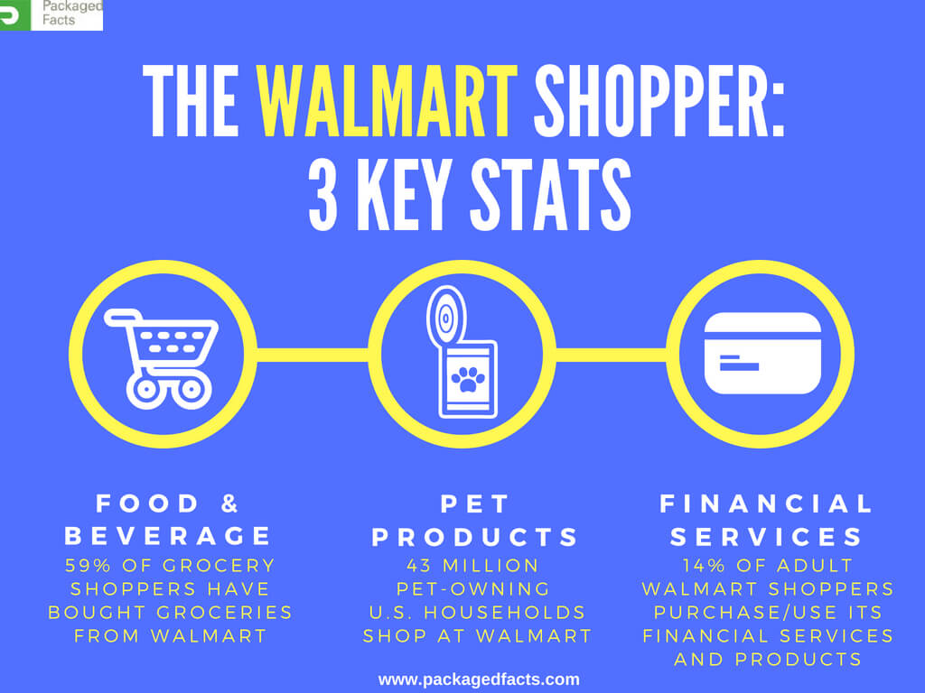 [INFOGRAPHIC] The Walmart Shopper: 3 Key Stats