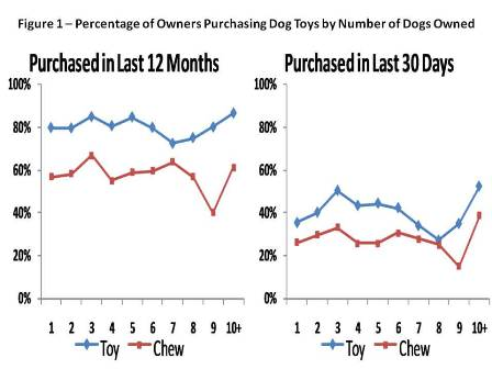 dog toys purchase patterns by pet owners