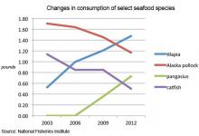 More ebb, less flow in sales of seafood in the U.S.